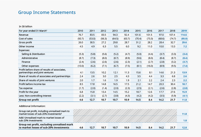 Group Income Statements